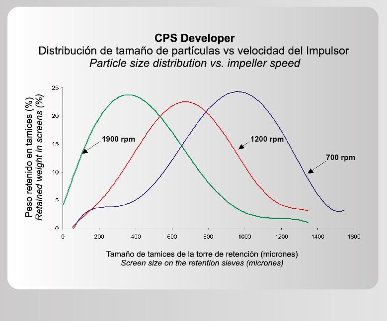 cps_dv_graf_2