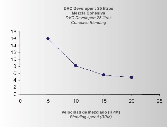 dvc_dv_graf_2