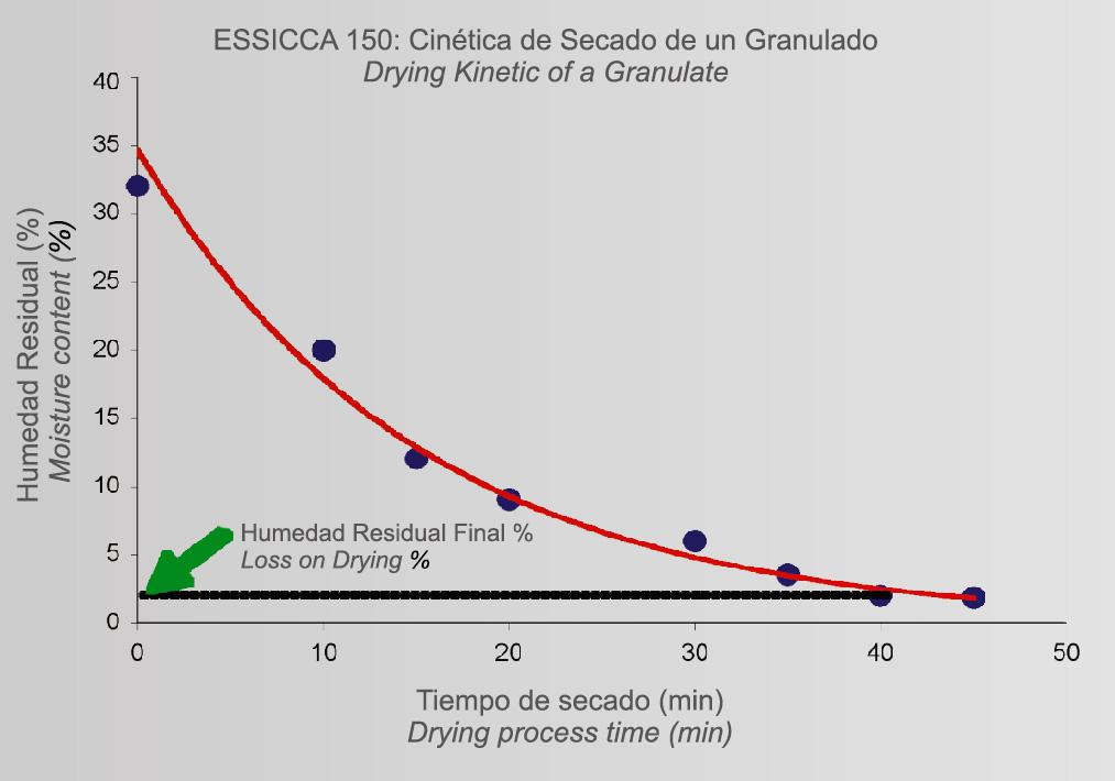 essicca_graf_4