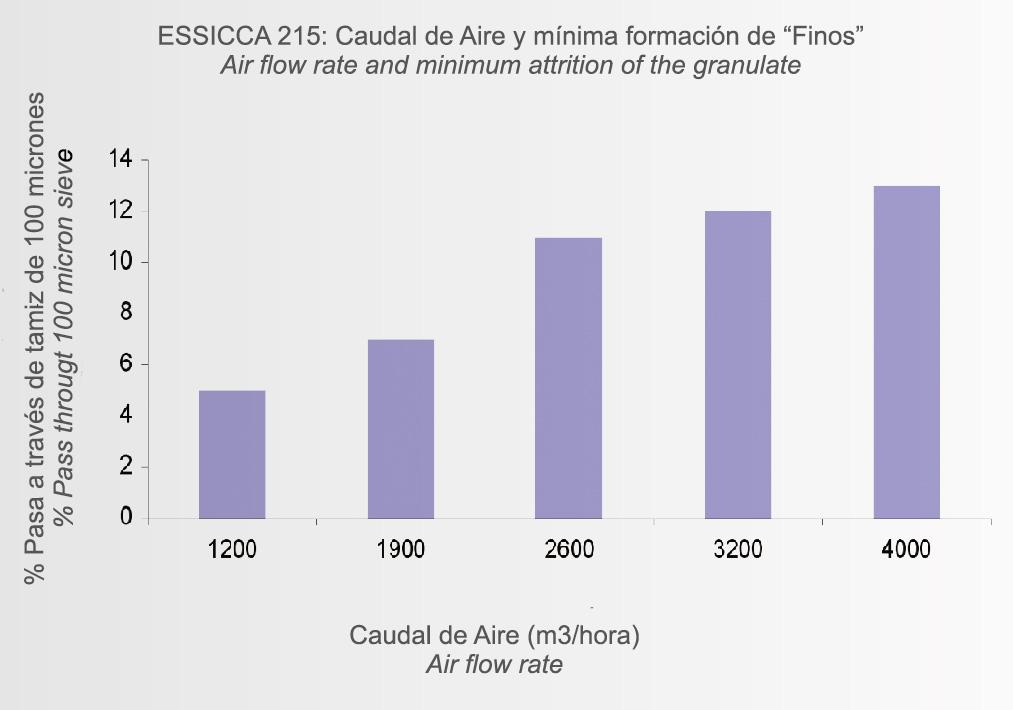 essicca_graf_5